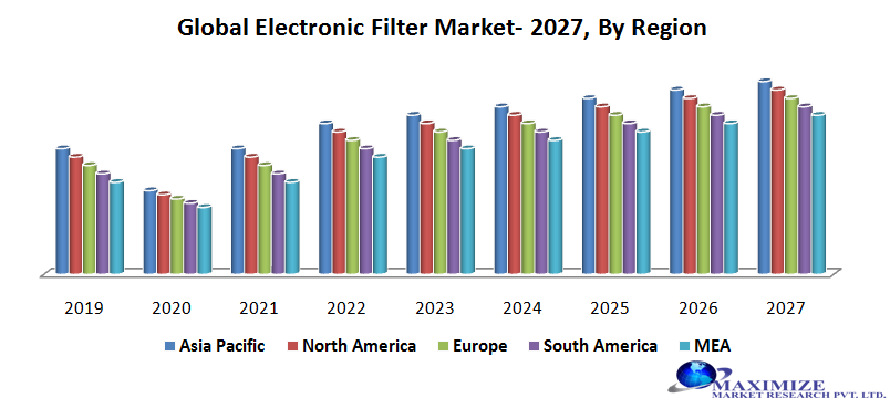 Global Electronic Filter Market