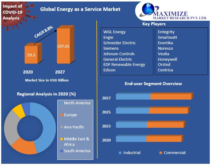 Global Energy as a Service Market