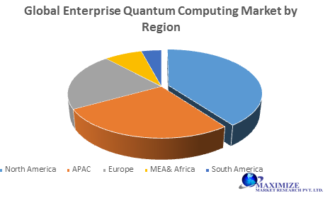 Global Enterprise Quantum Computing Market