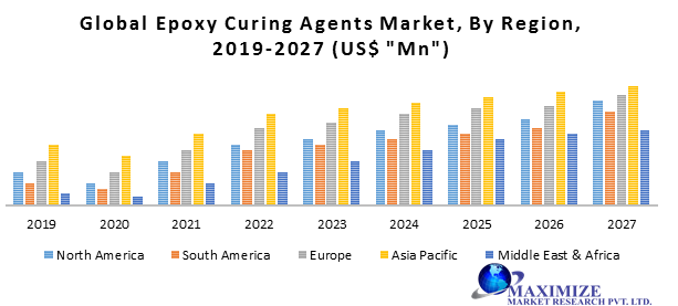Global Epoxy Curing Agents Market