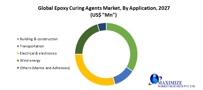 Global Epoxy Curing Agents Market1