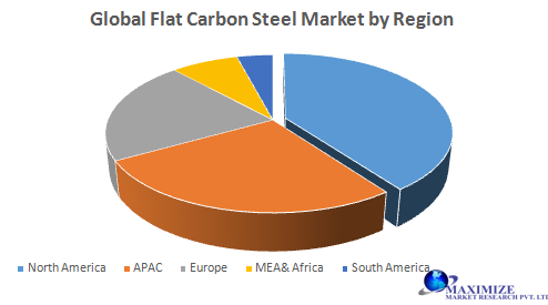 Global Flat Carbon Steel Market