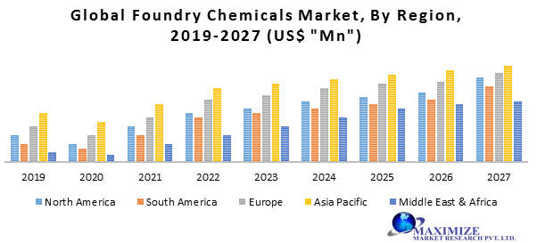 Global Foundry Chemicals Market
