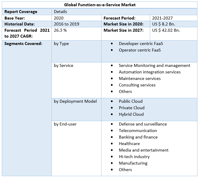 Global-Function-as-a-Service-Market5