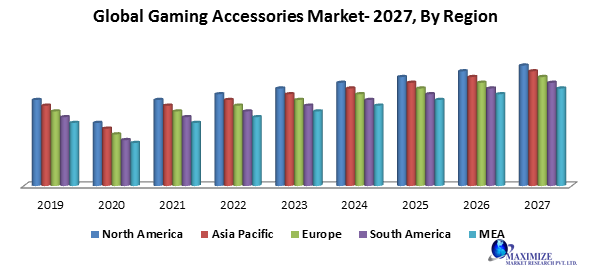 Global Gaming Accessories Market
