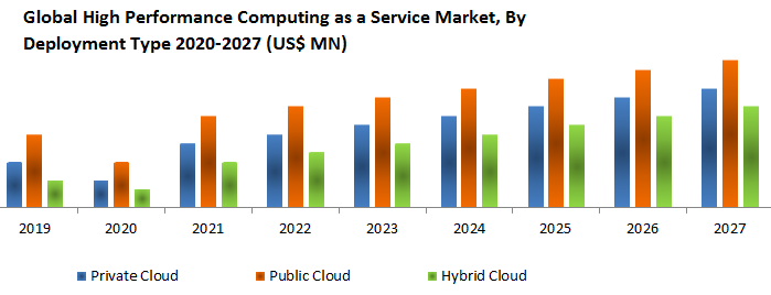 Global High Performance Computing as a Service Market