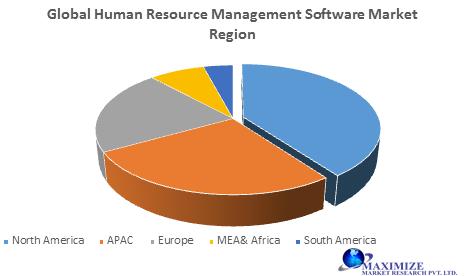 Global Human Resource Management Software Market