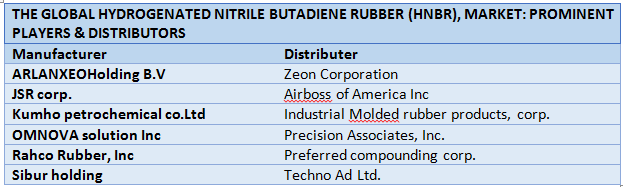 Global Hydrogenated Nitrile Butadiene Rubber (HNBR) Market1