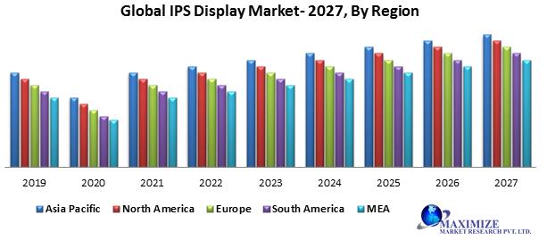 Global IPS Display Market