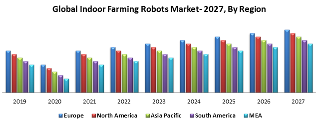 Global Indoor Farming Robots Market