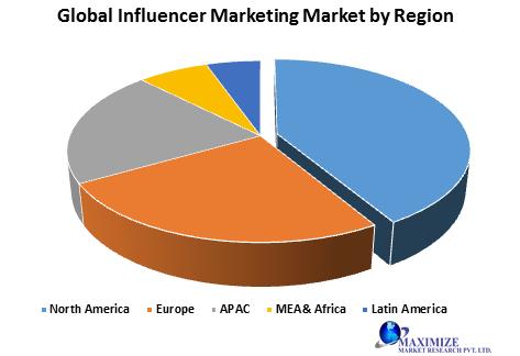 Global Influencer Marketing Market