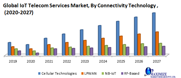 Global IoT Telecom Services Market