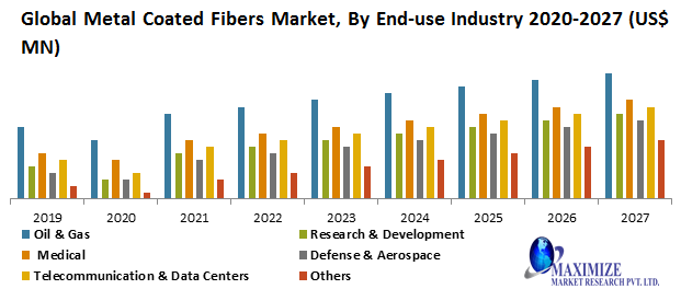 Global Metal Coated Fibers Market