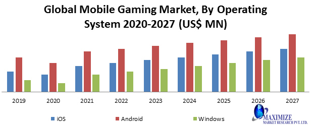 Global Mobile Gaming Market