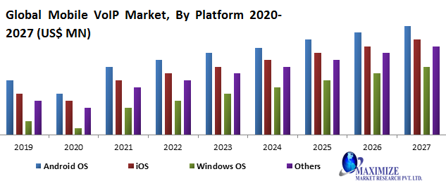 Global Mobile VoIP Market