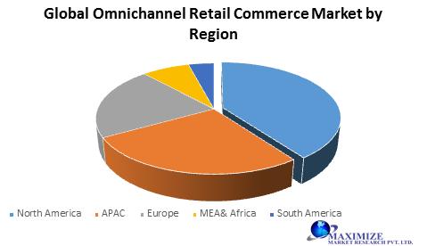 Global Omnichannel Retail Commerce Market