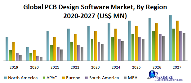 Global Pcb Design Software Market Industry Analysis And Forecast 2027