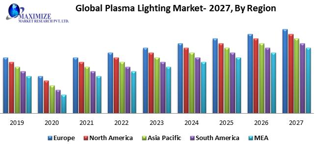 Global Plasma Lighting Market