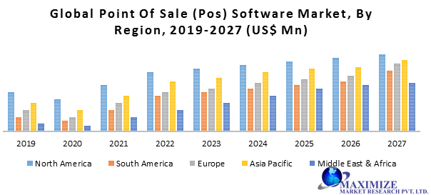 Global Point of Sale (PoS) Software Market