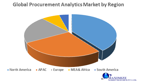 Global Procurement Analytics Market