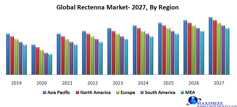 Global Rectenna Market