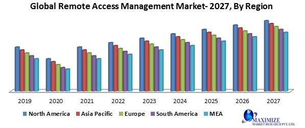 Global Remote Access Management Market