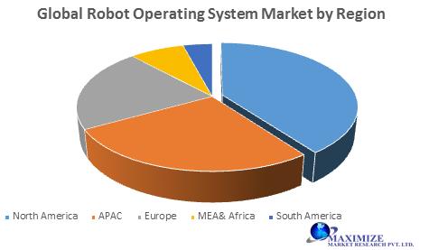 Global Robot Operating System Market