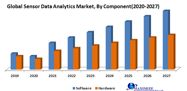 Global Sensor Data Analytics Market