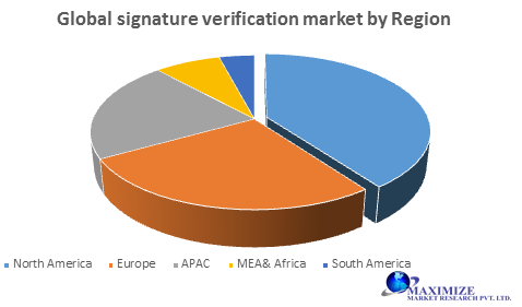 Global Signature Verification Market
