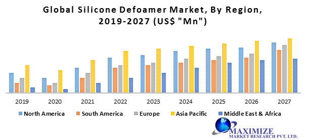Global Silicone Defoamer Market