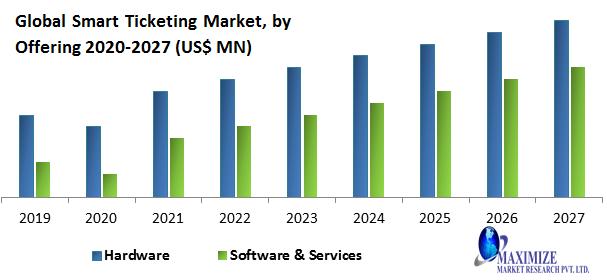 Global Smart Ticketing Market1