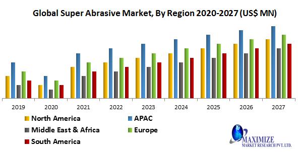 Global Super Abrasive Market