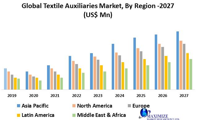 Global Textile Auxiliaries Market