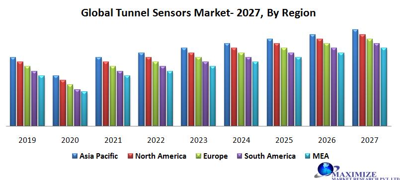 Global Tunnel Sensors Market