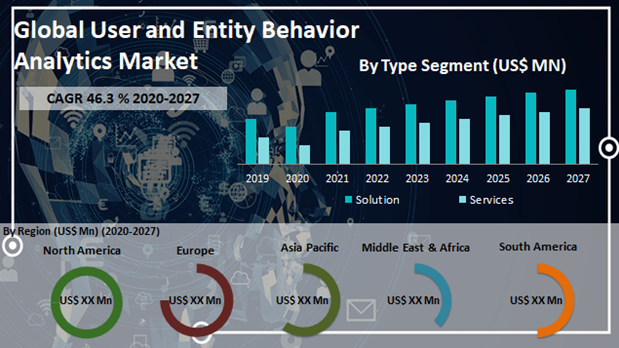Global User and Entity Behavior Analytics Market
