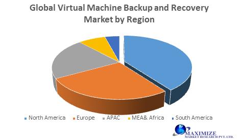 Global Virtual Machine Backup and Recovery Market