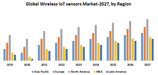Global Wireless IoT sensors Market
