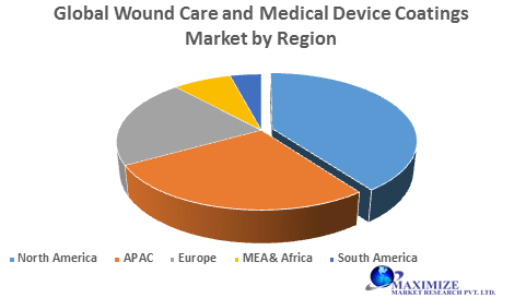 Global Wound Care and Medical Device Coatings Market