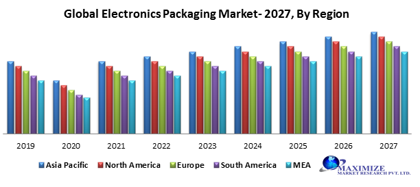 Global electronic packaging market
