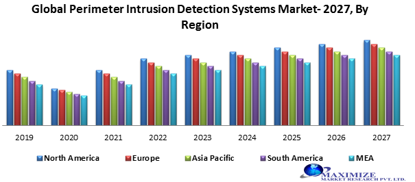Global perimeter intrusion detection systems market