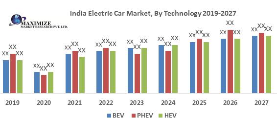 India Electric Car Market