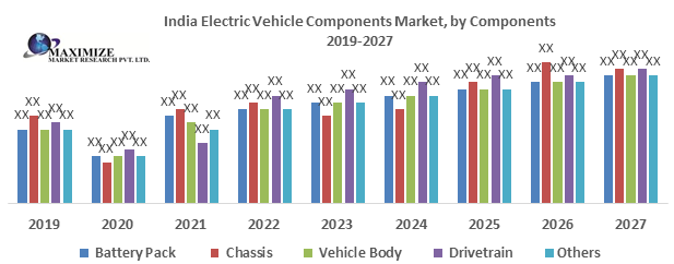 India Electric Vehicle Components Market