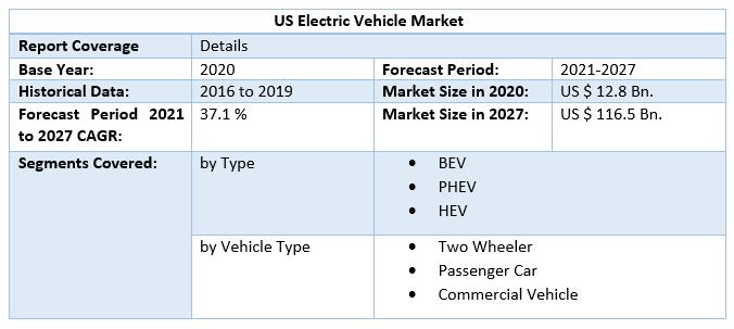 US-Electric-Vehicle-Market-Scope