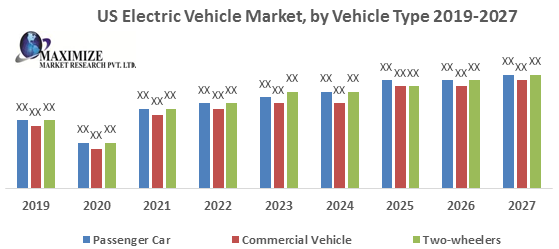 US Electric Vehicle Market1