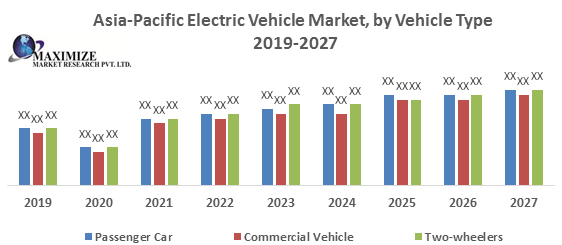 Asia-Pacific Electric Vehicle Market