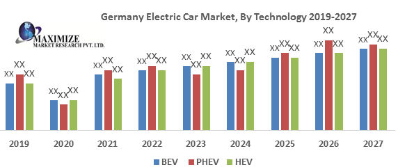 Germany Electric Car Market
