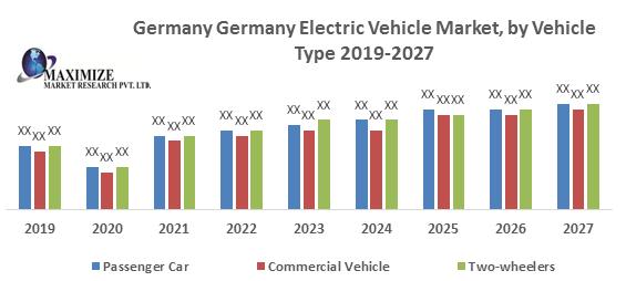 Germany Electric Vehicle Market