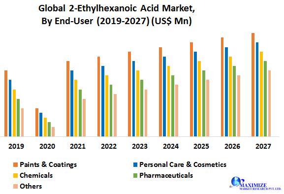 Global 2-Ethylhexanoic Acid Market
