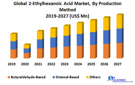 Global 2-Ethylhexanoic Acid Market1