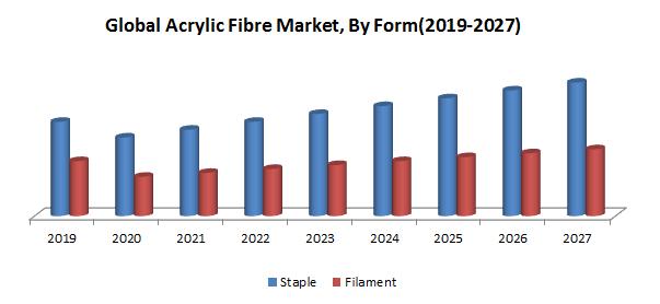 Global Acrylic Fibre Market